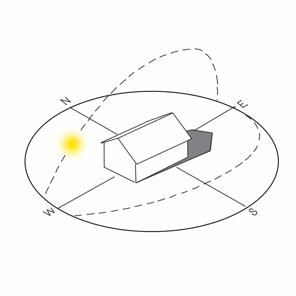 Woningpositionering ten opzichte van de zon