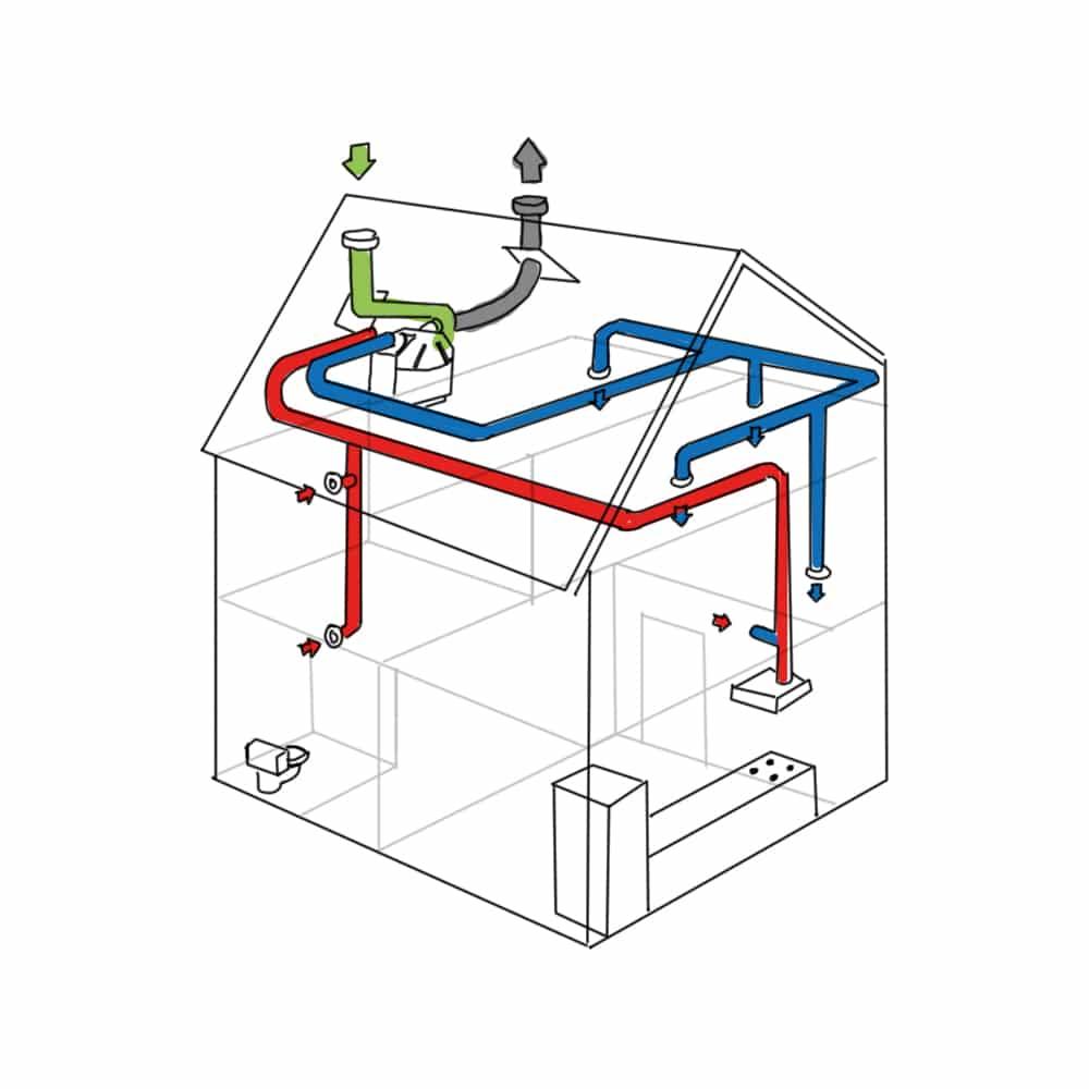 WTW balansventilatie voor een energiepassieve woning